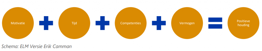het elevoration likelyhood model verkort in 4 stappen