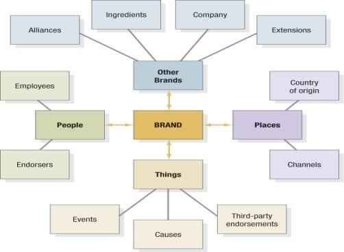 Secundaire associaties zijn alle mensen, plaatsen of dingen met potentieel relevante en positieve associaties.